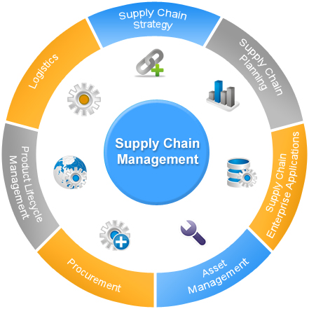 e supply chain management Find and compare supply chain management software free, interactive tool to quickly narrow your choices and contact multiple vendors.